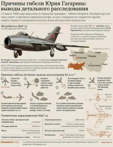 Причины гибели Юрия Гагарина