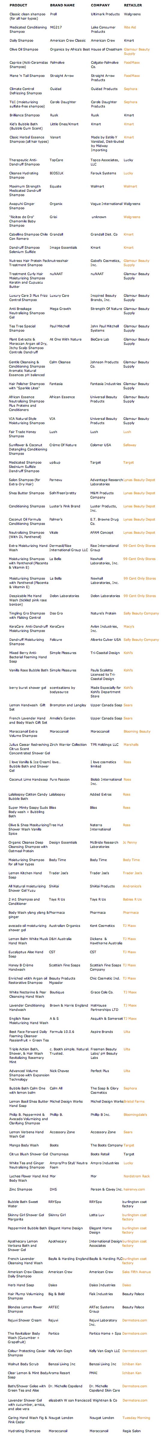 Список вредных шампуней