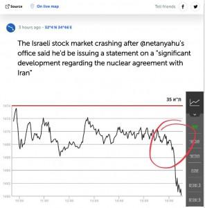 Фондовый рынок Израиля рухунл