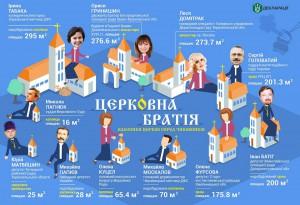 монастыри, часовня, храмы у украинских политиков