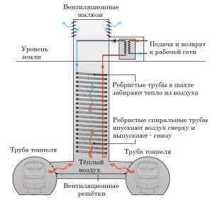 схема вентиляционного тоннеля метрополитена