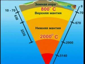 уровень мантии под Землей