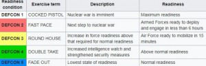 Третьий уровень атомная война