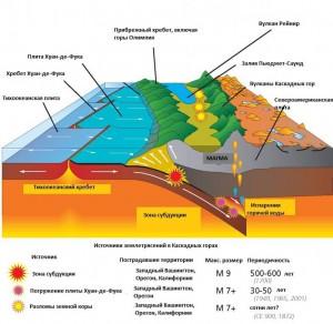 вулканизм Каскадных гор