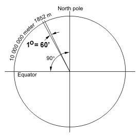 земного шара размером в одну угловую минуту