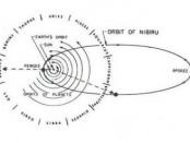 Планета Нибиру Орбита