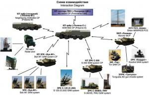 Схема взаимодействия ПВО в Сирии