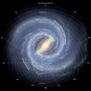 солнце в нашей галактике