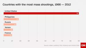 Статистика расстрелов в мире