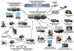 схема управления Панорама-ЦМ