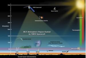 энергетический баланс атмосфере на высотах 100 – 300 километров