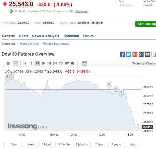 индекс Dow