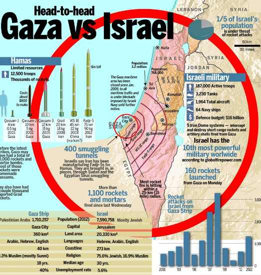 радиус поражения ракет ХАМАС