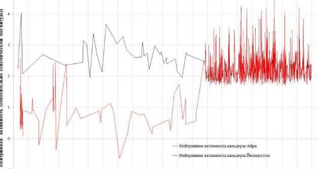 сейсмических событий между кальдерами Айра и Йеллоустоуна