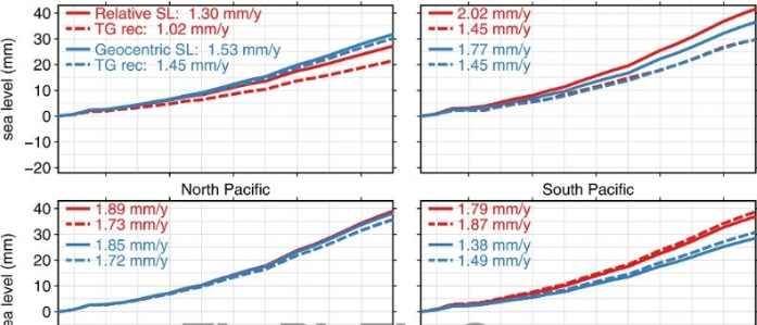 скорость движения дна с 1993 по 2014 год