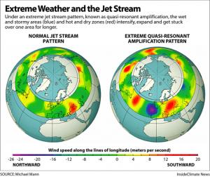 струйные течения тропосферы (Jet Stream)