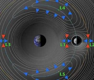 точками Лагранжа – это система Земля -Луна