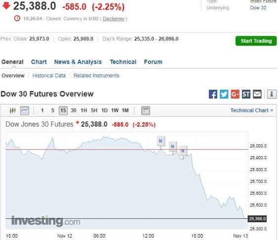 Dow падение