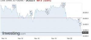 Dow Jones падение