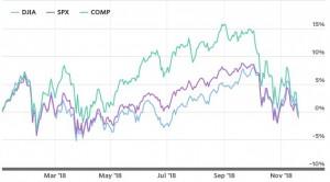 dow индекс падение