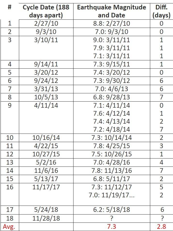 цикл в 188 дней