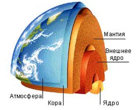 ядро геосферы