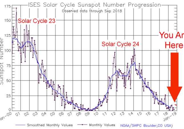 рекордный солнечный минимум