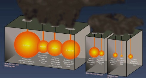 Йеллоустоун отдыхает: просыпается страшный вулкан Тоба