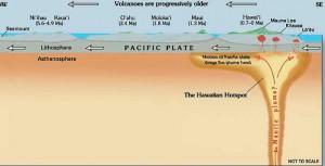теория происхождения гавайских остров