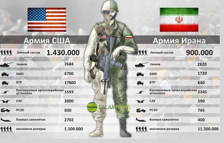Сравнение армии США и Ирана