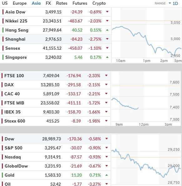 падение бирж