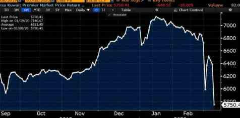 В понедельник Dow скорее всего пробьет дно