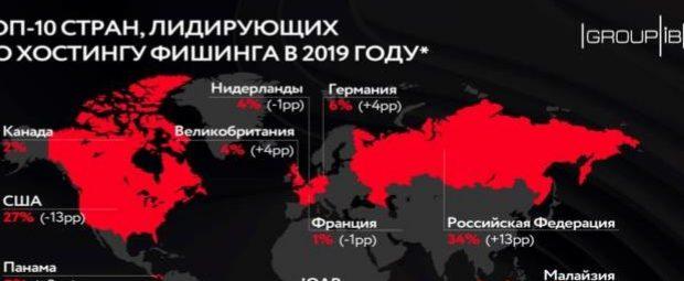 Россия обогнала США по хостингу фишинговых ресурсов