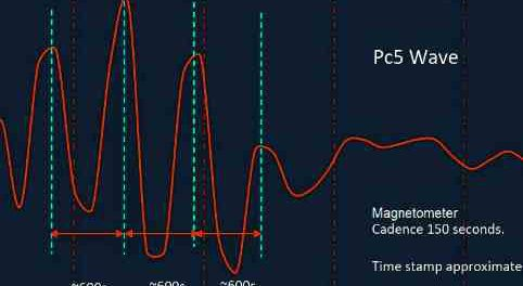 Аномальное возмущение магнитного поля Земли
