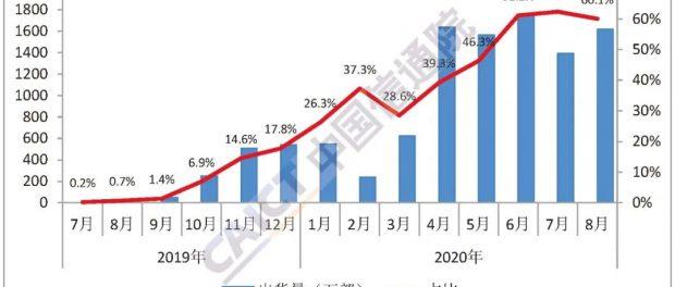 Продажи телефонов в Китае в августе упали на 12,9% г / г, на телефоны 5G приходится 60% поставок