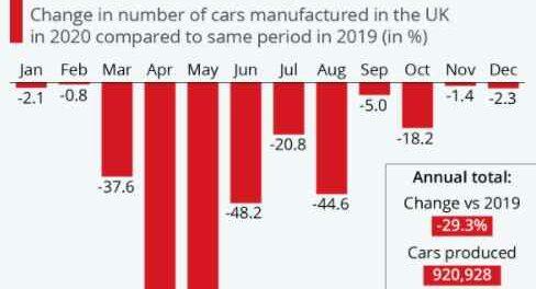 Производство автомобилей в Великобритании стало наименее продуктивным с 1984 года